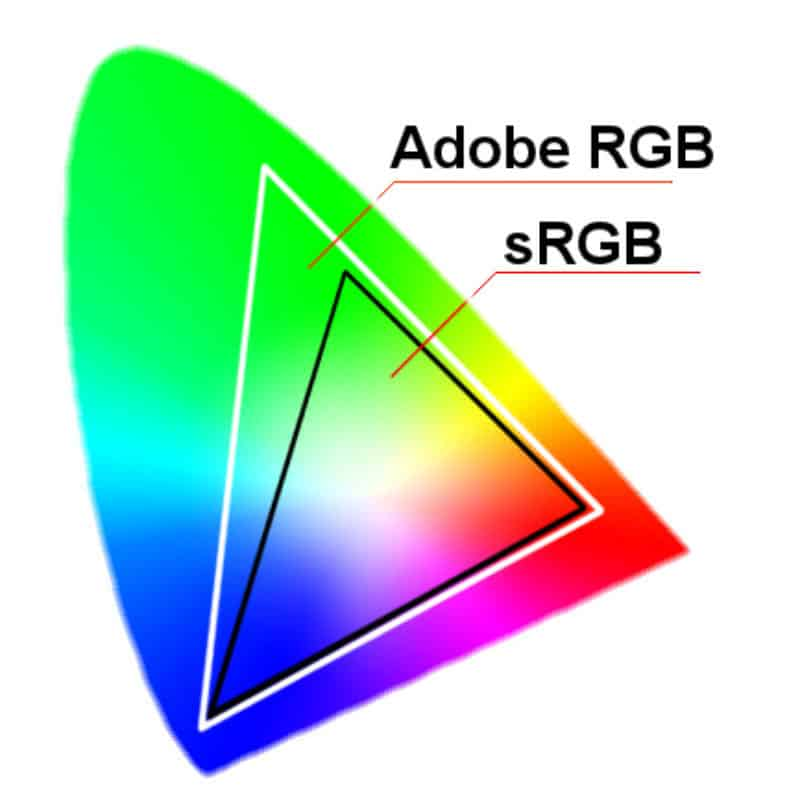 Adobe RGB color space compared to sRGB